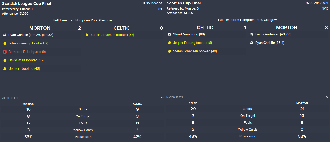 20-21 Cup Wins