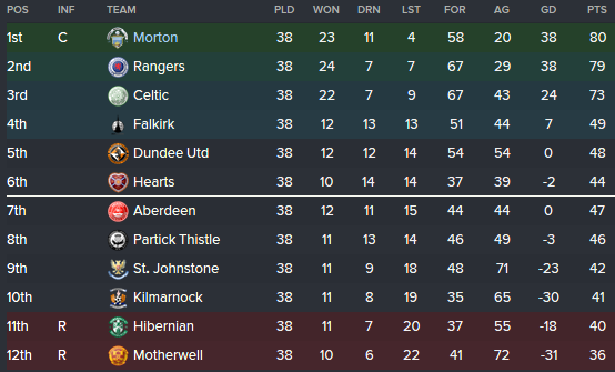 20-21 League Table