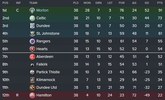 21-22 League Table
