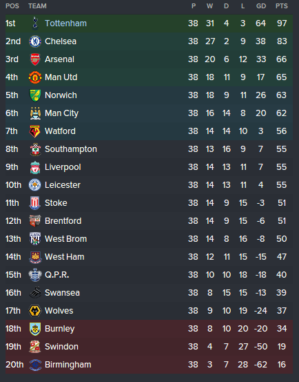 Spurs 24-25 League Table